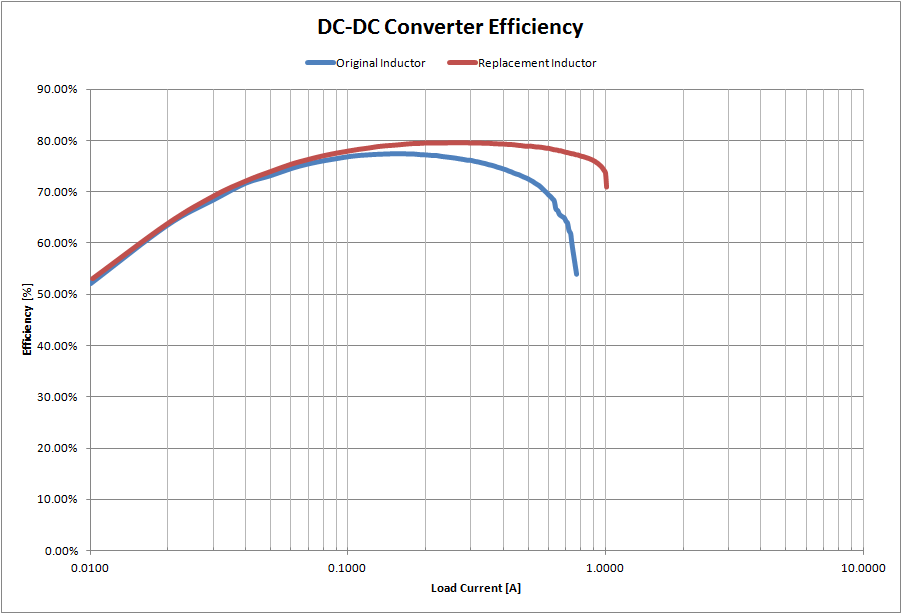 dcdc_efficiency