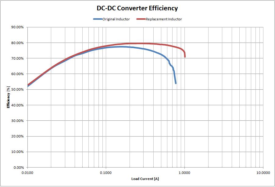 dcdc_efficiency
