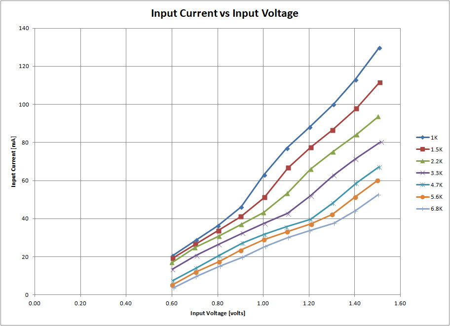 Chart of Input Current vs Input Voltage