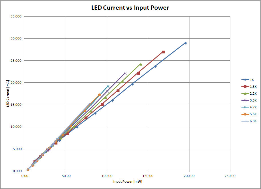 LED Current vs Input Power
