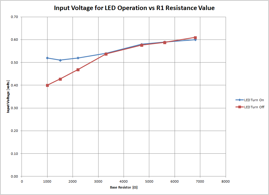 Input Voltage for LED Operation vs R1 Resistance