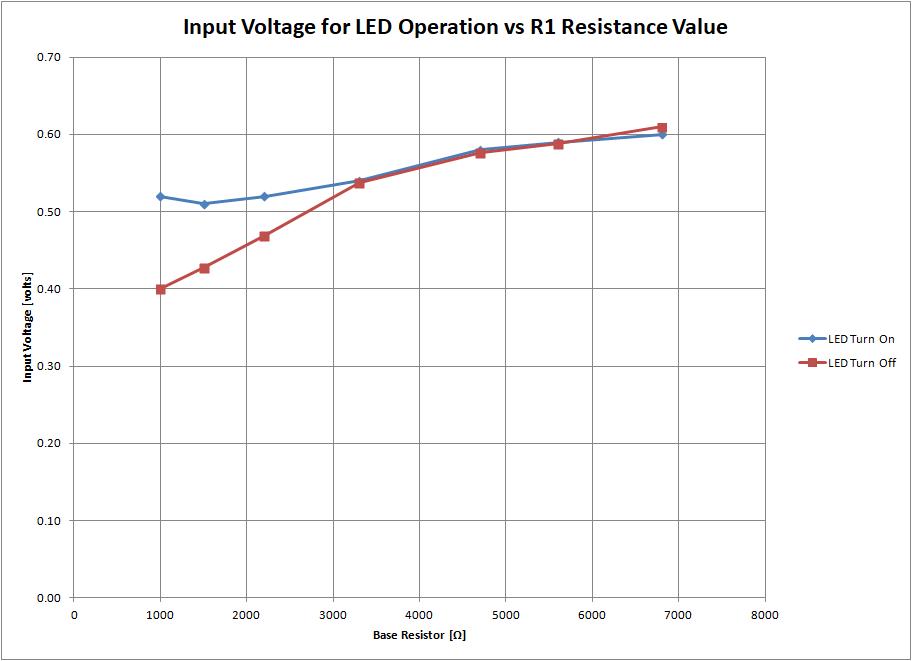Input Voltage for LED Operation vs R1 Resistance